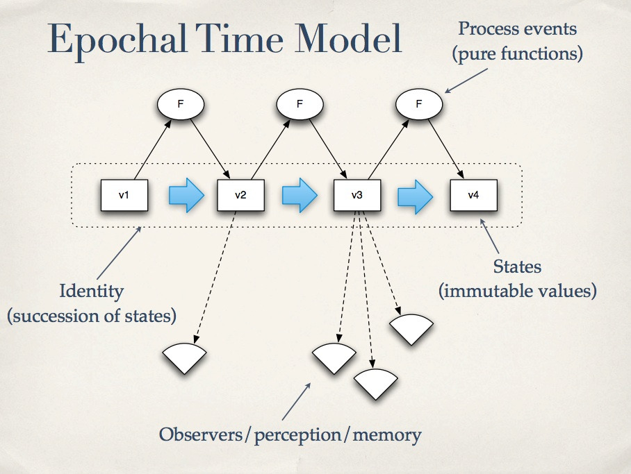 Clojure's Epochal Time Model